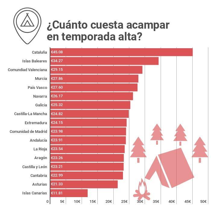 Precios de los campings durante la temporada alta